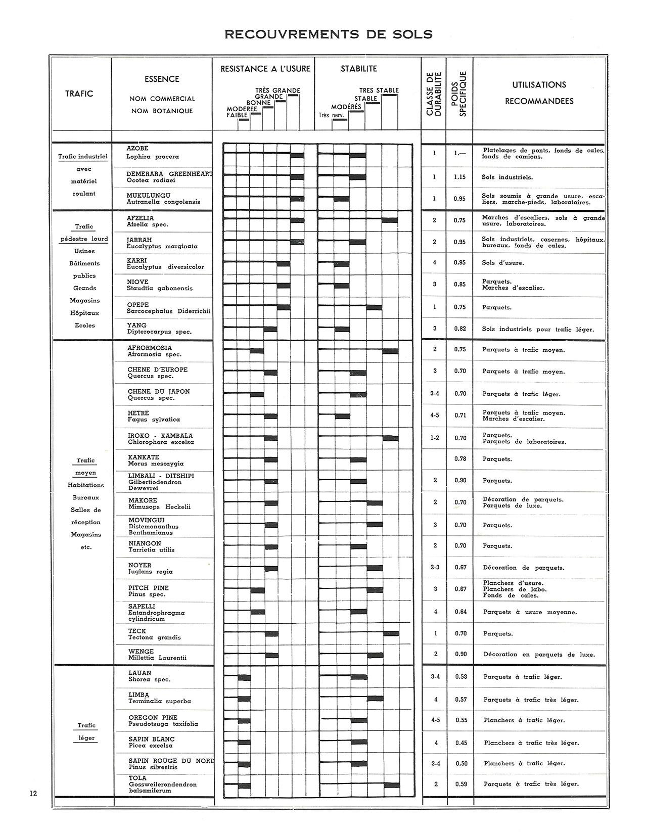 Tableaux synoptiques des principaux bois de menuiserie et de recouvrement de sol employés en Belgique